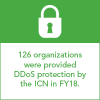 126 organizations were provided DDoS protection by the ICN in FY18.