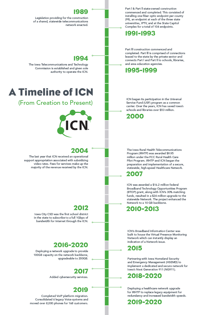 timeline of ICN projects 1989-2020