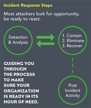 Incident response steps most attackers look for opportunity, be ready to react