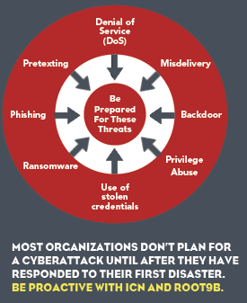 Most organizations don't plan for a cyberattack until after they have responded to their first disaster. Be proactive with ICN and Roob9B.